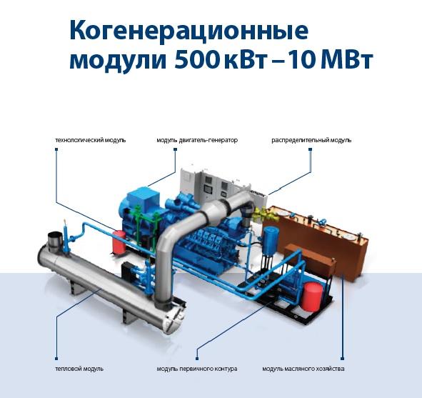Когенерационные модули